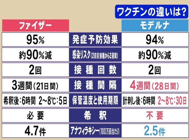 東海テレビ コロナワクチン「ファイザー」と「モデルナ」副反応の違い-1.jpg