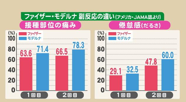 東海テレビ コロナワクチン「ファイザー」と「モデルナ」副反応の違い-2.jpg