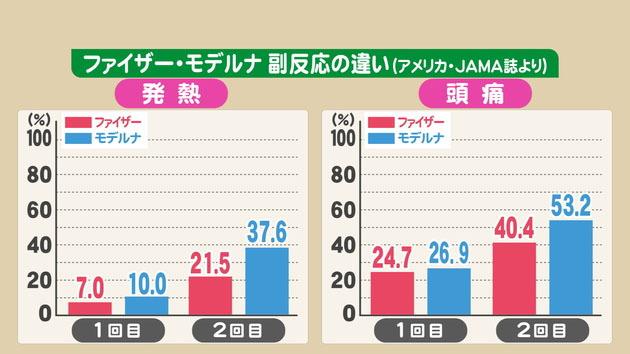 東海テレビ コロナワクチン「ファイザー」と「モデルナ」副反応の違い-3.jpg